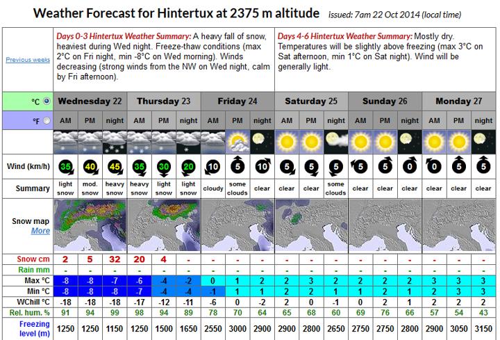 Hintertux-Forecast-Oct14