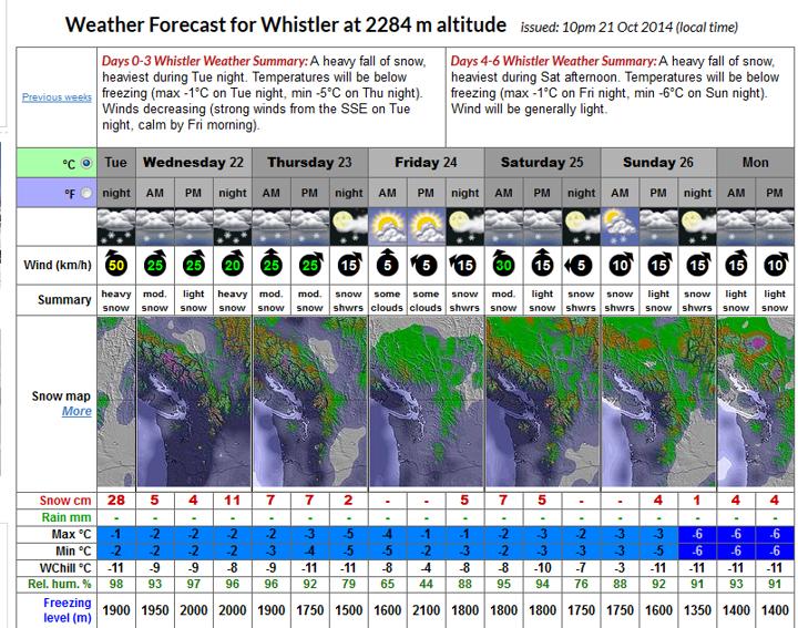 Whistler-forecast-Oct-14